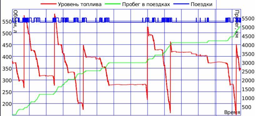 график топлива